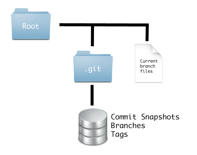 Filesystem diagram of a Git repo